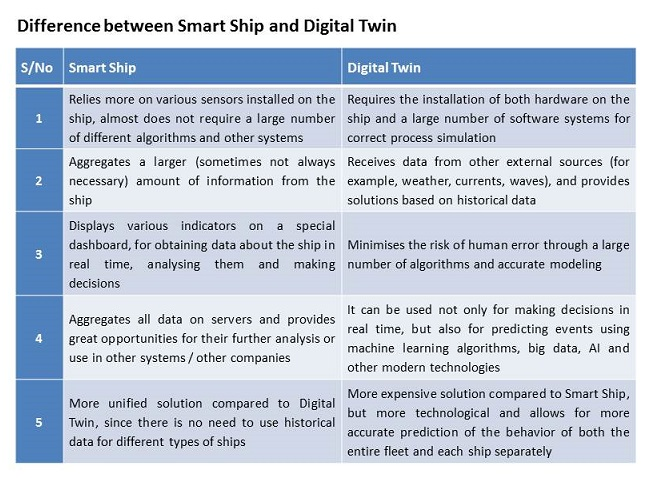 smart ship vs digital twin